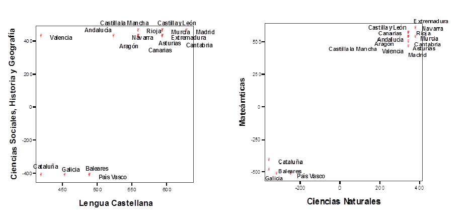 GRÁFICOS I y II. Horario Lengua Castellana y Ciencias Sociales, Geografía e Historia y Matemáticas y Ciencias Naturales. Comunidades Autónomas.
