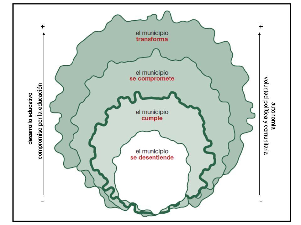 FIGURA I. Modelo de estadios de desarrollo educativo de los municipios.
