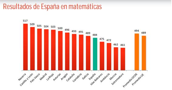 Resultados en matemáticas