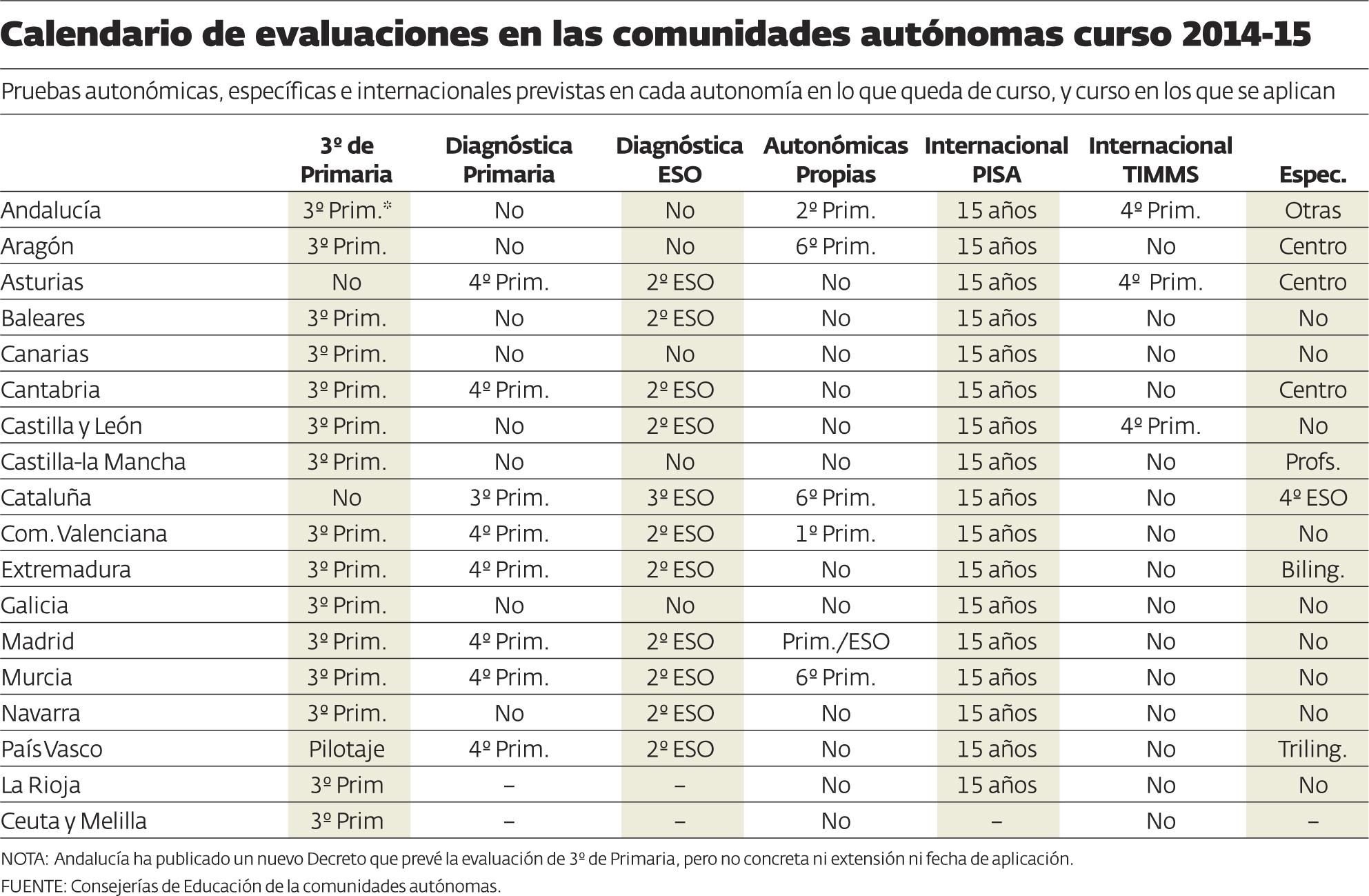 Evaluaciones_LOMCE_tabla