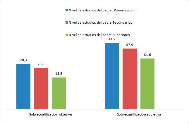 sobrecualificación_graf_1