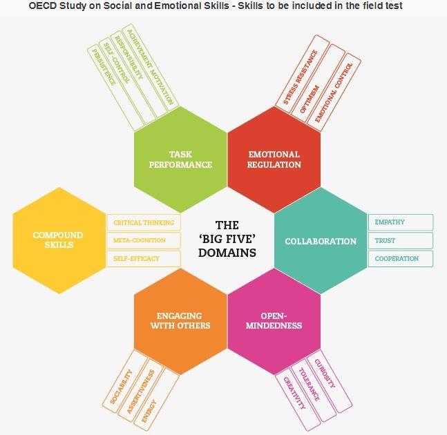 El Estudio de la OCDE sobre las Destrezas Sociales y Emocionales de los Estudiantes (Social and Emotional Skills Study)