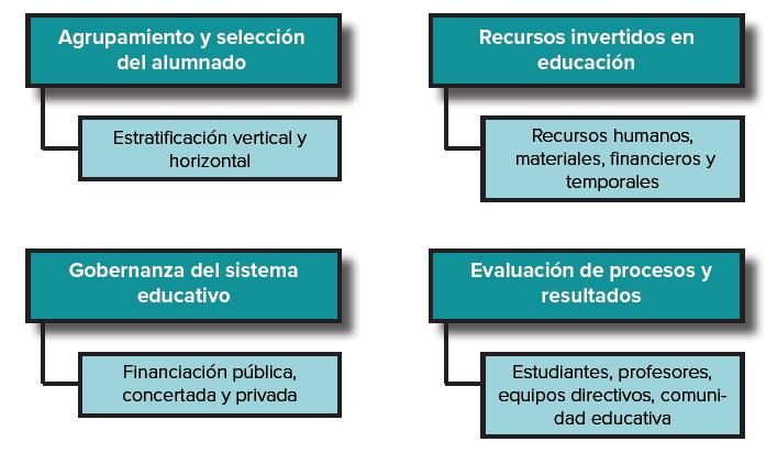 Figura 1. Áreas relevantes para las políticas educativas de organización escolar
