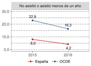 Figura 2. Evolución de 2015 a 2018 de la proporción de estudiantes de 15 años que no asistieron o asistieron menos de un año a educación infantil