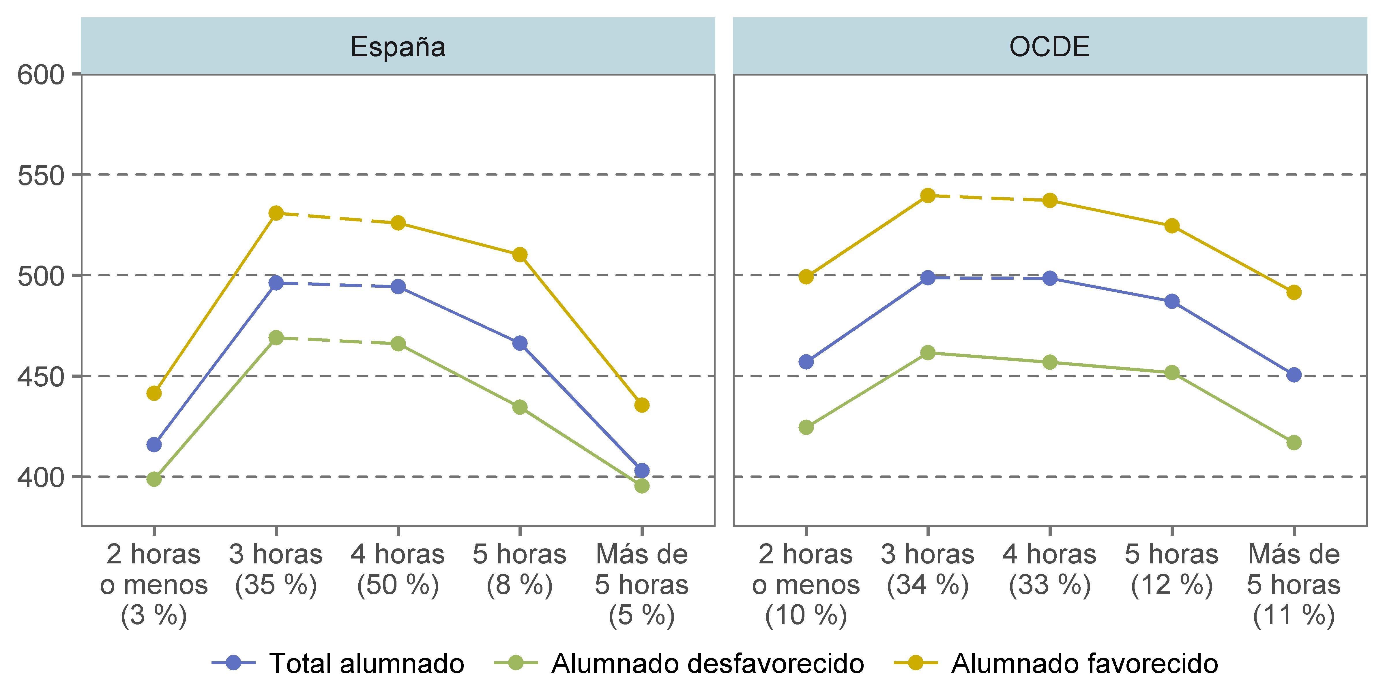 Figura 3. Horas lectivas semanales dedicadas al aprendizaje de la lengua de instrucción, estatus socioeconómico y rendimiento en lectura