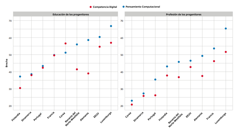 Figura brecha socioeconómica