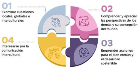 Infografía dimensiones competencia global