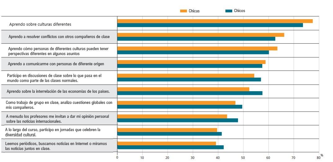 Gráfica Porcentaje de chicas y chicos que informaron haber aprendido las siguientes actividades en la escuela