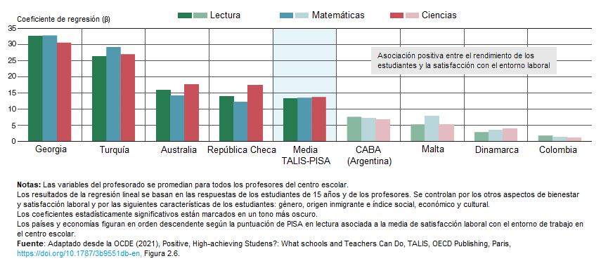 Gráfica relación entre la satisfacción laboral docente y el rendimiento de los estudiantes