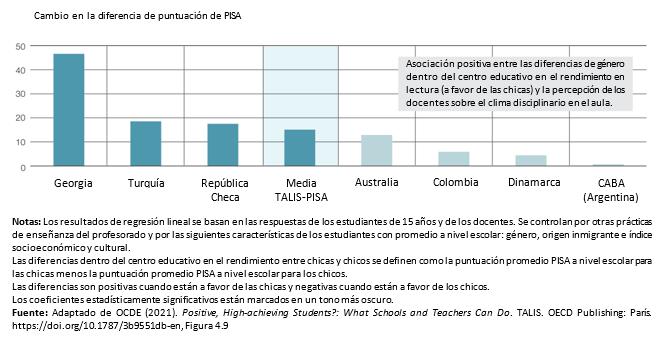 Gráfica relación entre diferencias de género en lectura y problemas disciplinarios