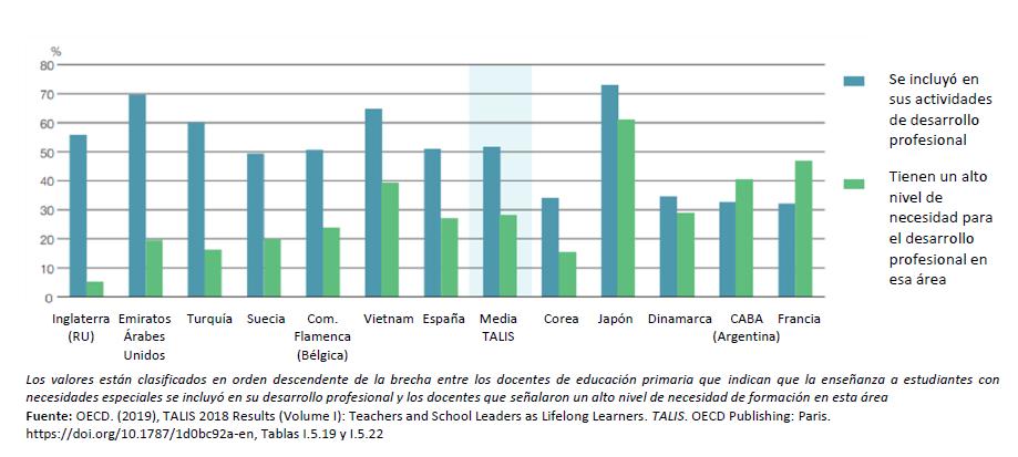 Figura 2: Participación de los docentes y necesidad de desarrollo profesional en la enseñanza al alumnado con necesidades educativas especiales en educación primaria