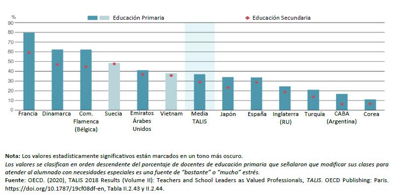 Figura 3: Figura 3. Modificación de las clases para estudiantes con necesidades especiales como fuente de estrés
