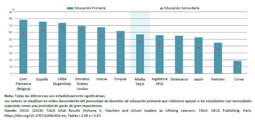 Gráfica 1: Apoyar a los estudiantes con necesidades especiales como una prioridad de inversión