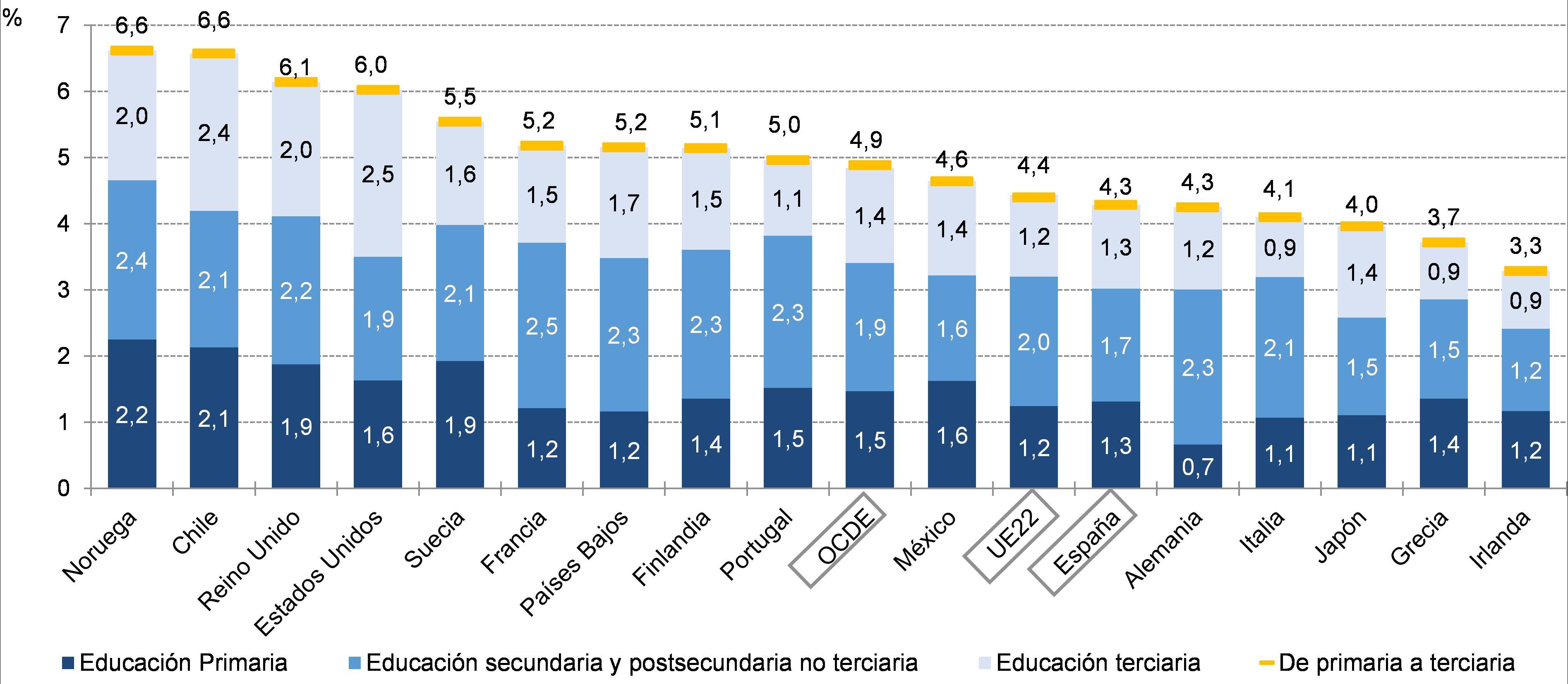 Gasto por PIB